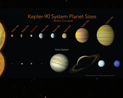 Another solar system has eight planets.