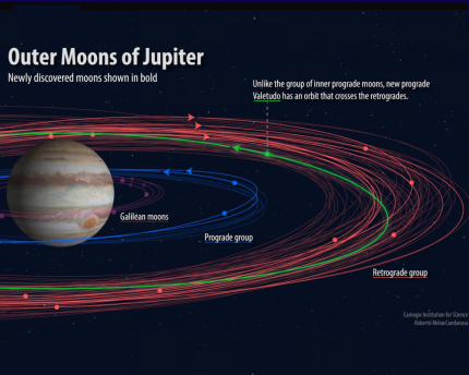 Scientists spot unknown moons orbiting Jupiter